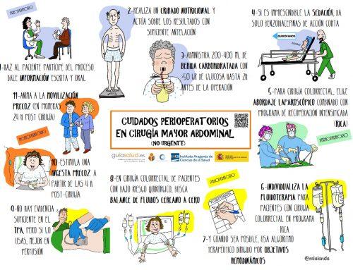 Infografía: Cuidados perioperatorios en Cirugía Mayor Abdominal