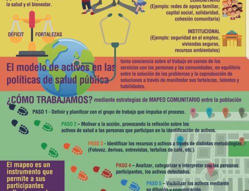 #Infografía sobre Activos para la Salud